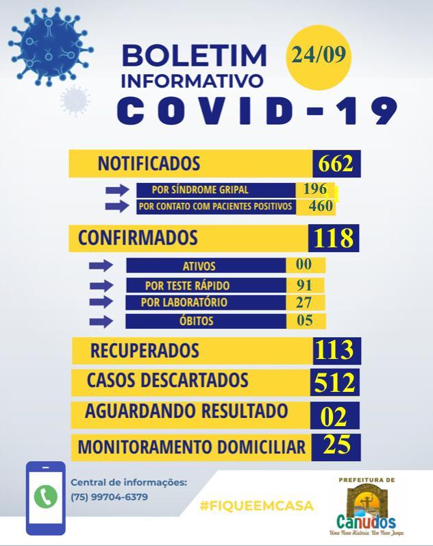 Canudos zera o número de casos ativos de Covid-19