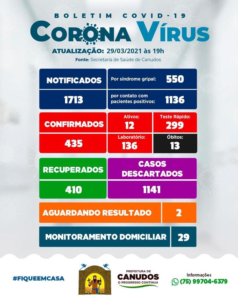 Boletim atualizado 29/03  O boletim informativo dos casos de COVID-19 de hoje apresenta 12 casos ativo e 29 pessoas em monitoramento domiciliar.